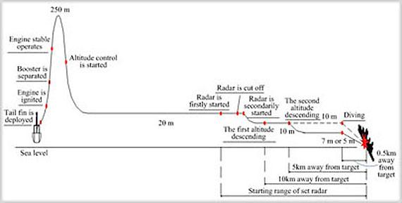 长波发射电路图