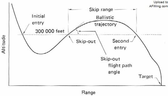 这和前一张图是一个意思,但容易看出,第一次再入时的角度和速度决定了弹出时的角度和速度,而这决定了第二次大气层外弹道式飞行的距离和第二次再入的角度、速度