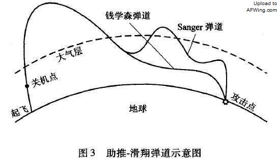桑格尔弹道用大气层外无空气阻力的弹道飞行最大限度地增加射程,钱学森弹道用大气层内的机动滑翔在增加射程的时候保证精度
