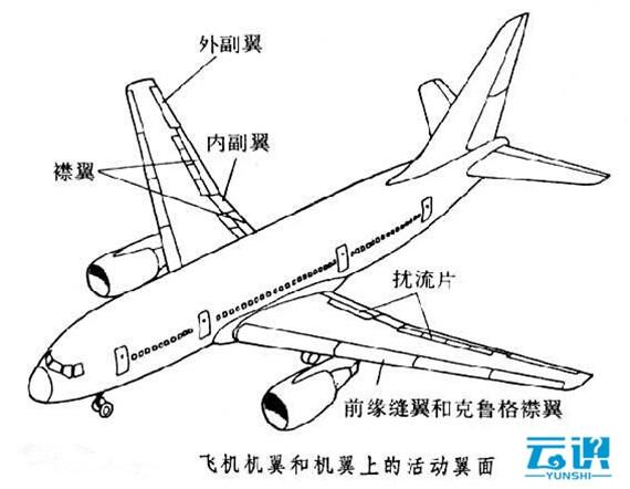 图:飞机机翼和机翼上的活动翼面-科普 疑似MH370襟副翼发现 襟副翼图片
