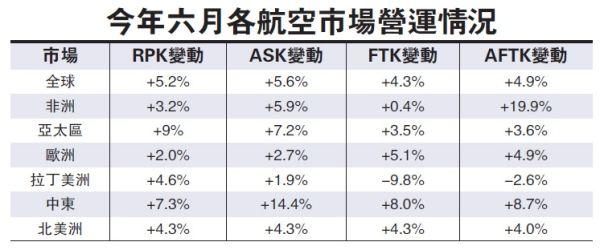 全球航空客运需求6月增5.2% 货运收益创升幅